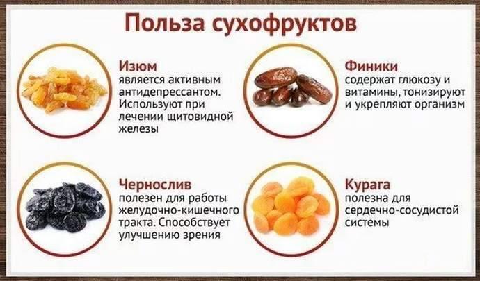 Сухофрукты при грудном вскармливании: польза и вред. можно ли есть курагу, инжир, изюм, чернослив и цукаты