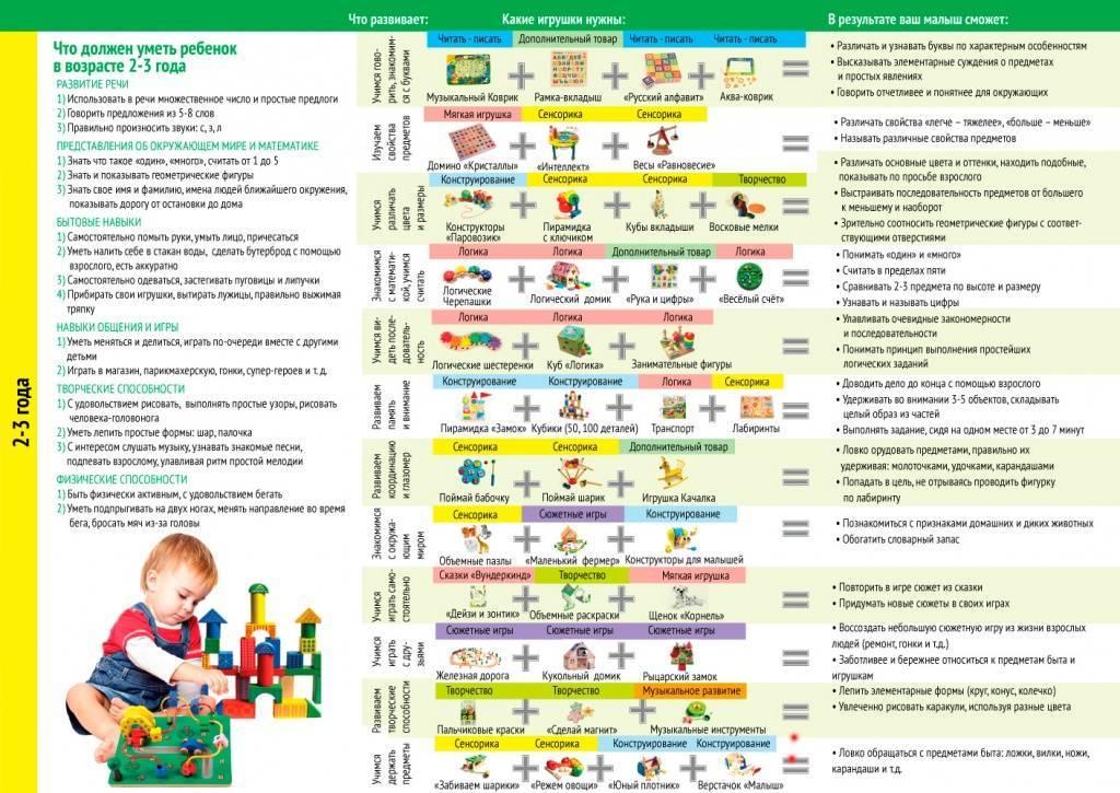 Что должен уметь ребенок в 1 год и 5 месяцев: особенности и нормы развития