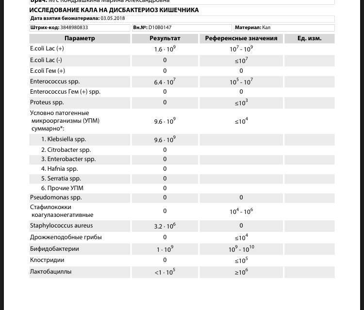 Дисбактериоз у грудничка: лечение и симптомы — med-anketa.ru