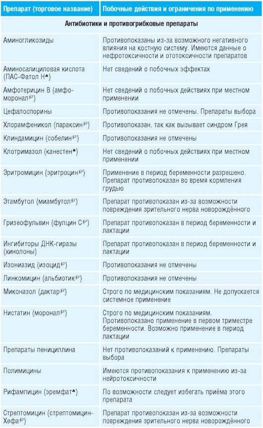 Афобазол. инструкция по применению. справочник лекарств, медикаментов, бад