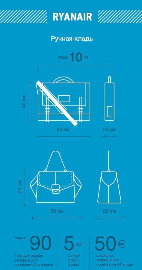 Провоз лекарств в самолете: в ручной клади, в багаже, нормы и ограничения в 2021 году
