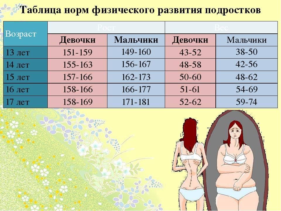 Какой рост должен быть у девочки в 12 лет: таблица