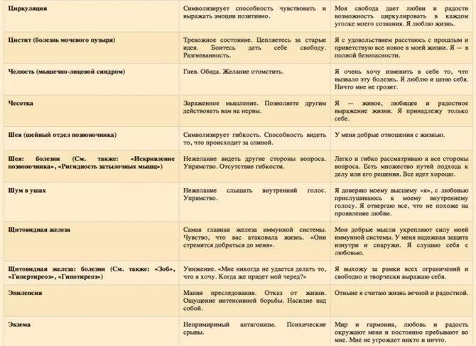 Межпозвоночная грыжа поясничного отдела - симптомы, стадии и лечение