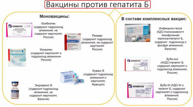 «регевак» вакцина гепатита в | инструкция по применению | купить в ммк формед - прямые поставки