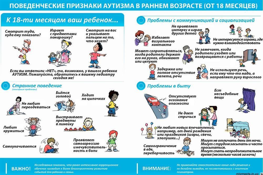 Аутизм у ребенка. синдром раннего детского аутизма (рда) – синдром каннера – синдром аспергера