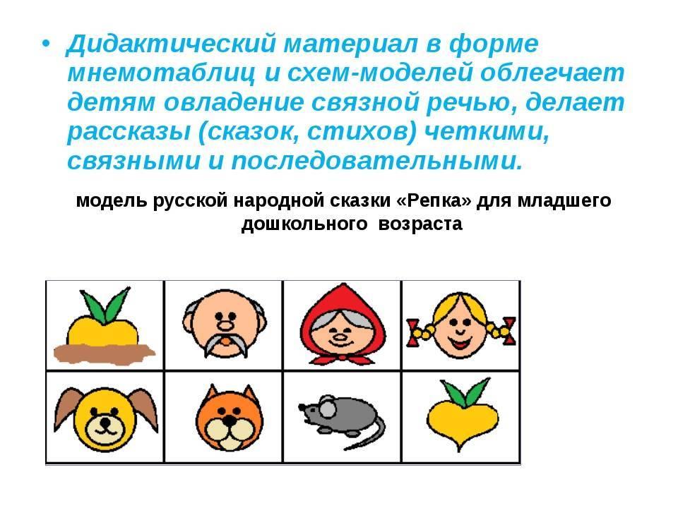 Конспект мастер-класса «использование мнемотехники для развития памяти дошкольников»