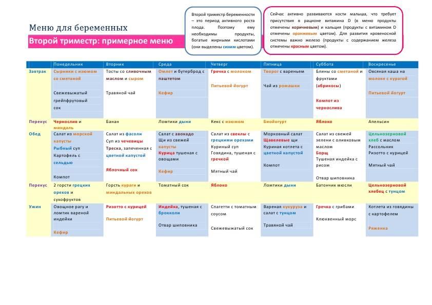 Набор веса при беременности: таблица норм по неделям и месяцам