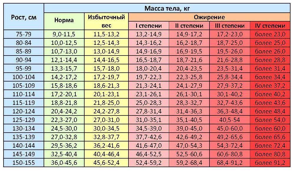 Как растут мальчики? рост и вес в таблицах по годам