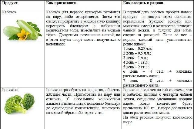 Как приготовить цветную капусту: 3 рецепта для первого прикорма