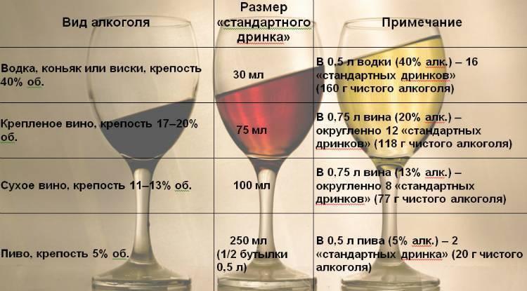 Можно ли алкоголь кормящей маме: если да, то какой и сколько