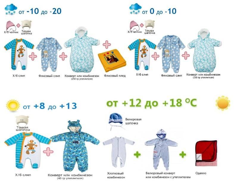 Как правильно одеть новорожденного на прогулку   fok-zdorovie.ru