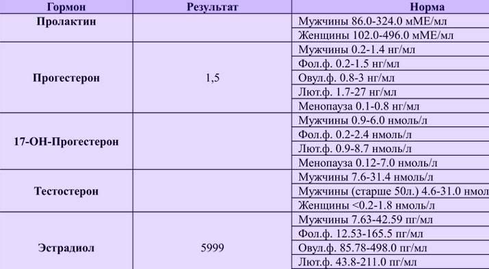 Повышенный d-димер при эко — эко клиники россии и зарубежа