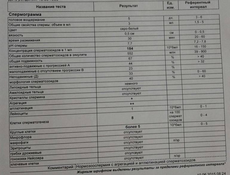 Тератозооспермия: причины, лечение.
