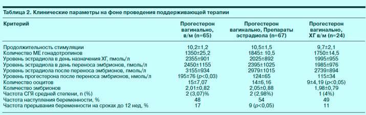 Зачем измеряют d-димер после эко и что делать в случае отклонений?