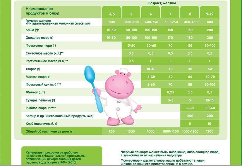 Введение прикорма при искусственном вскармливании: таблица