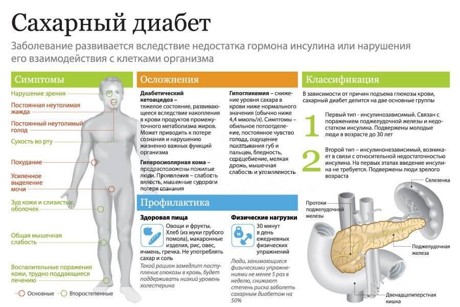 Сахарный диабет 1-го типа: симптомы и лечение больных диабетом первой степени - причины, диагностика и лечение