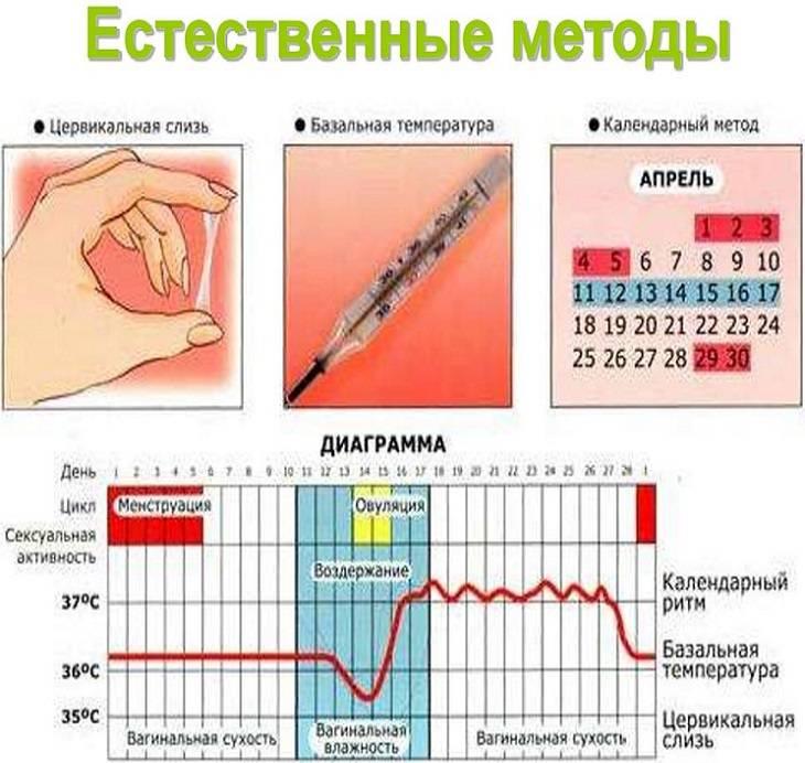 Выделения из влагалища обильные влагалищные выделения ➤мутные и светлые из влагалища цена лечение в москве