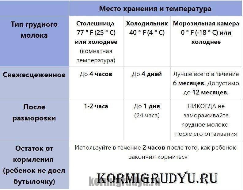 Сколько хранится грудное молоко в холодильнике (сцеженное), срок хранения