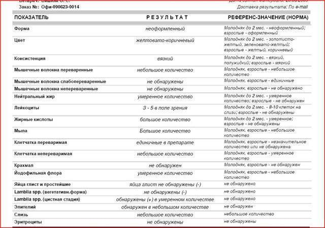 Копрограмма: нормы, расшифровка, правила подготовки