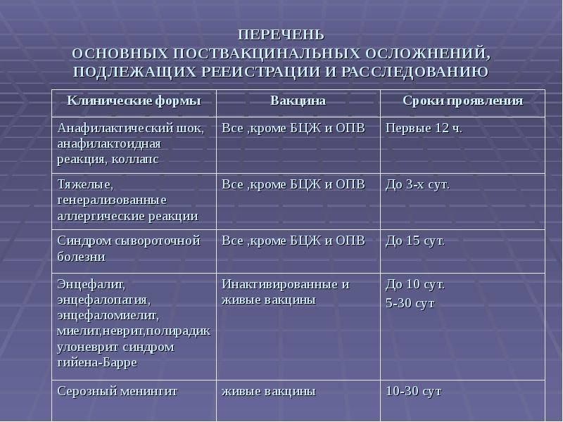 Прививки. делать или не делать. прогноз реакции на прививку. лечение осложнений - медицинский центр «эхинацея»