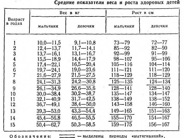 Таблица соответствия роста, веса и возраста у детей. нормы роста и веса у девочек и мальчиков по годам