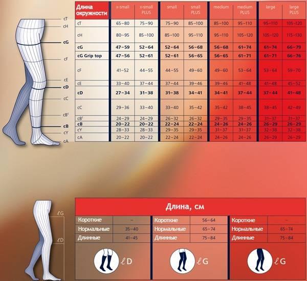 Компрессионные чулки для родов: как выбрать и зачем они нужны? размеры и какие лучше купить? эластичные модели с компрессией