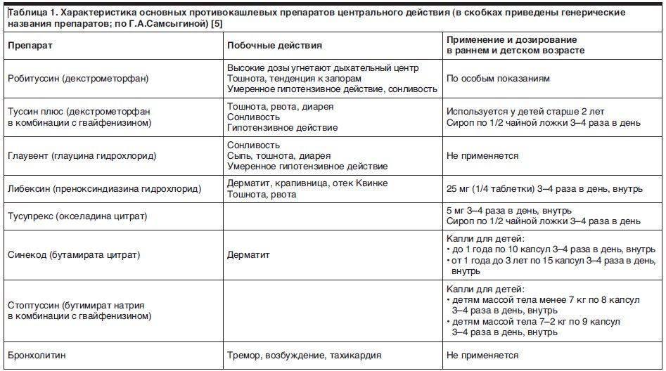 Ларингит: особенности, симптоматика и терапия