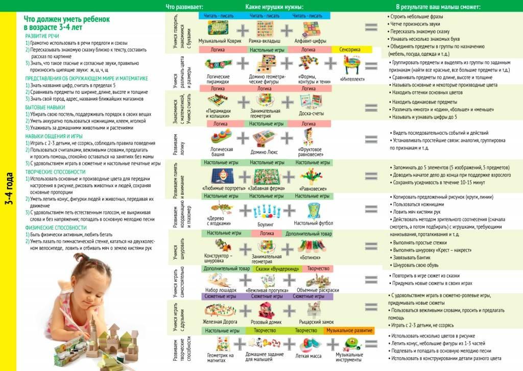 Что в 8 месяцев должен уметь ребенок, особенности физического и психологического развития