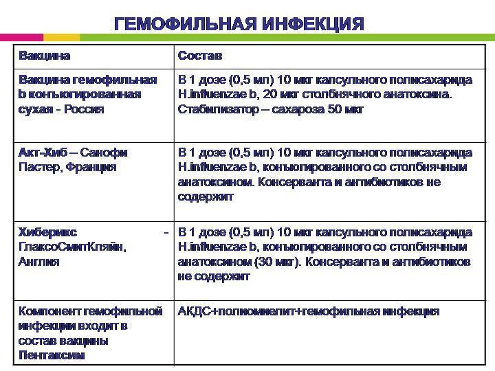 """Вакцина против гемофильной палочки. клиника """"уездный доктор"""" на рублево-успенском шоссе"""