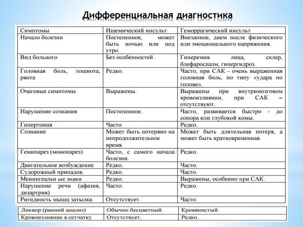 Геморрагический инсульт   симптомы и лечение геморрагического инсульта   компетентно о здоровье на ilive