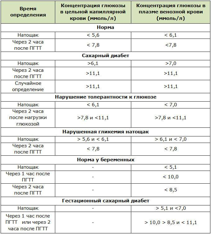 Какая норма сахара в крови - частная клиника r+