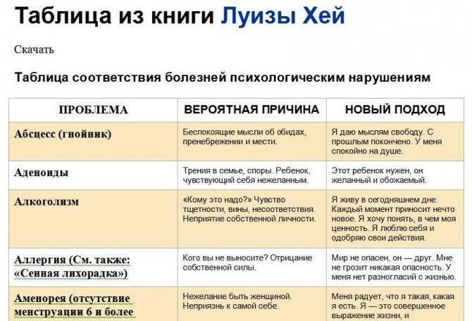 """Психосоматические причины """"женских"""" заболеваний"""