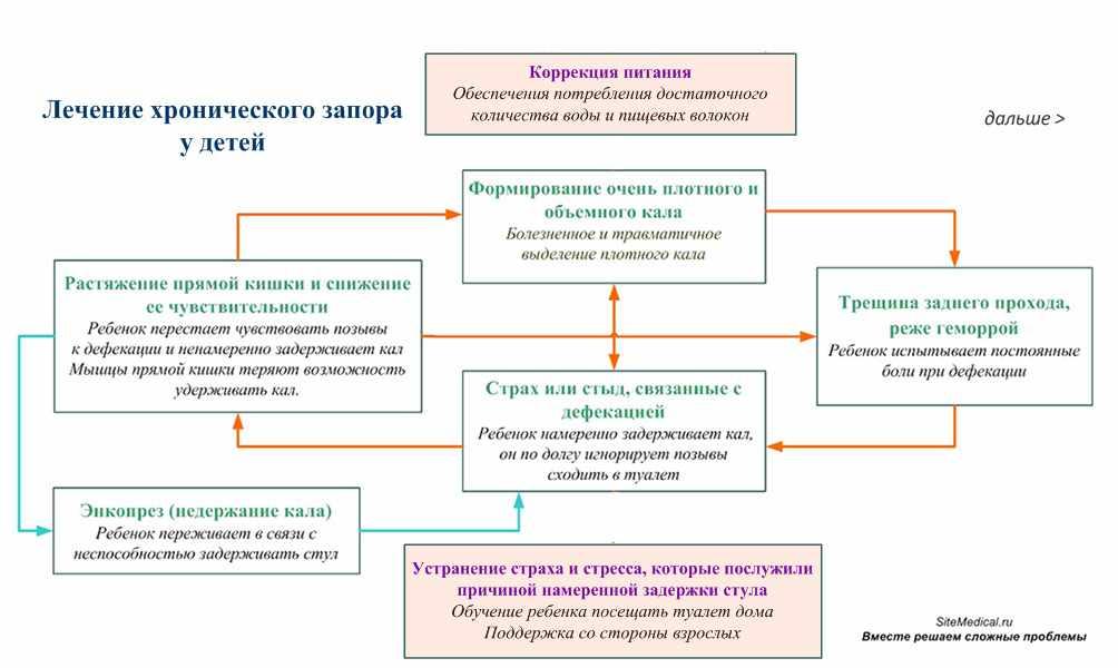 Недержание кала | компетентно о здоровье на ilive