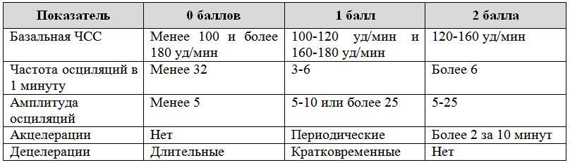 Ктг 8 баллов – что это значит: оценка по фишеру 7-8-9 баллов при беременности, оценка на 37 неделе, что считается нормальным результатом