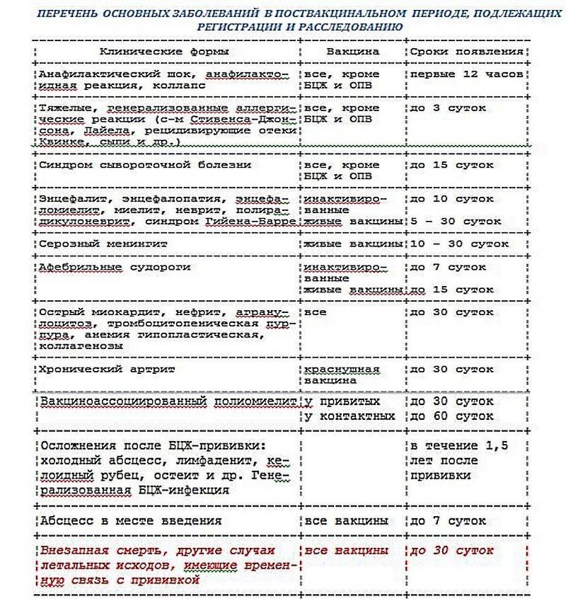 Вакцинация против вирусного гепатита b