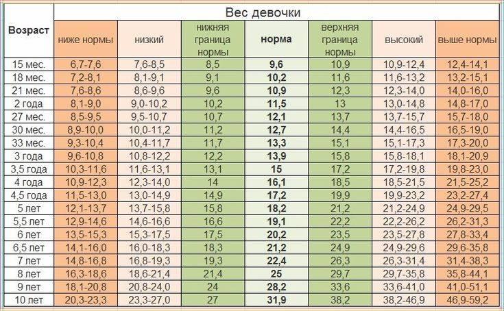 Подробная таблица роста и веса девочек
