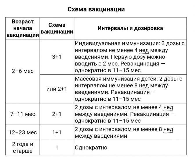 Превенар 13 (вакцина пневмококковая полисахаридная конъюгированная адсорбированная, тринадцативалентная) суспензия — инструкция по применению | справочник лекарственных препаратов medum.ru