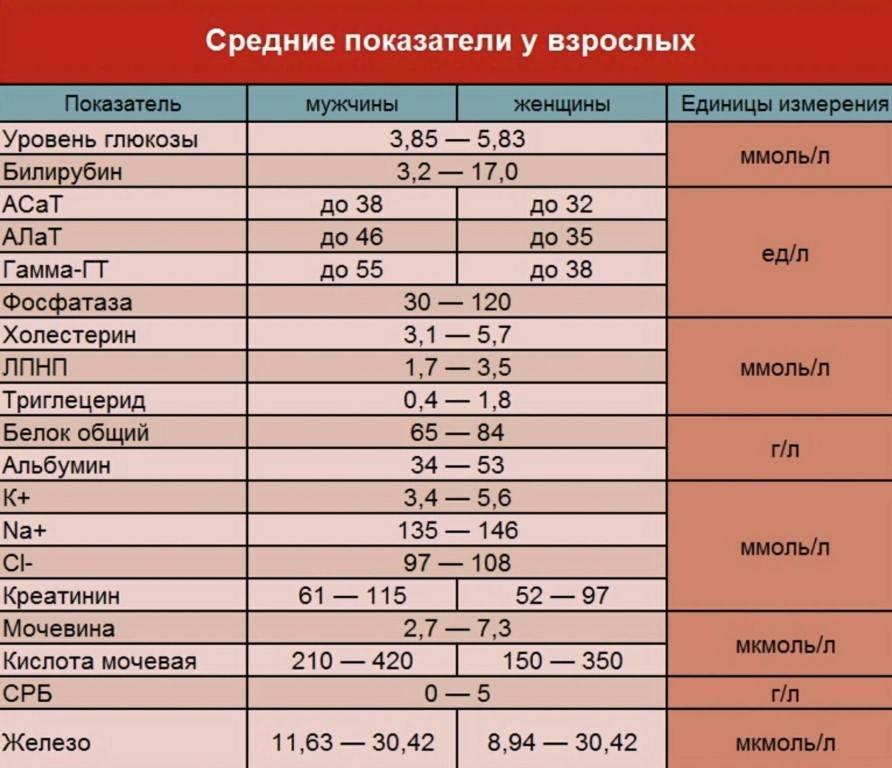 Анализ на ттг (тиреотропный гормон)