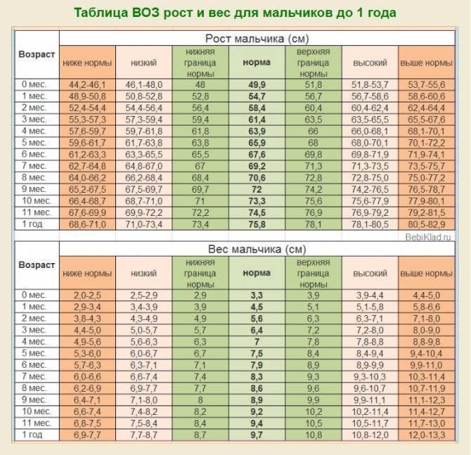 Таблица роста и веса детей для мальчиков девочек по месяцам годам