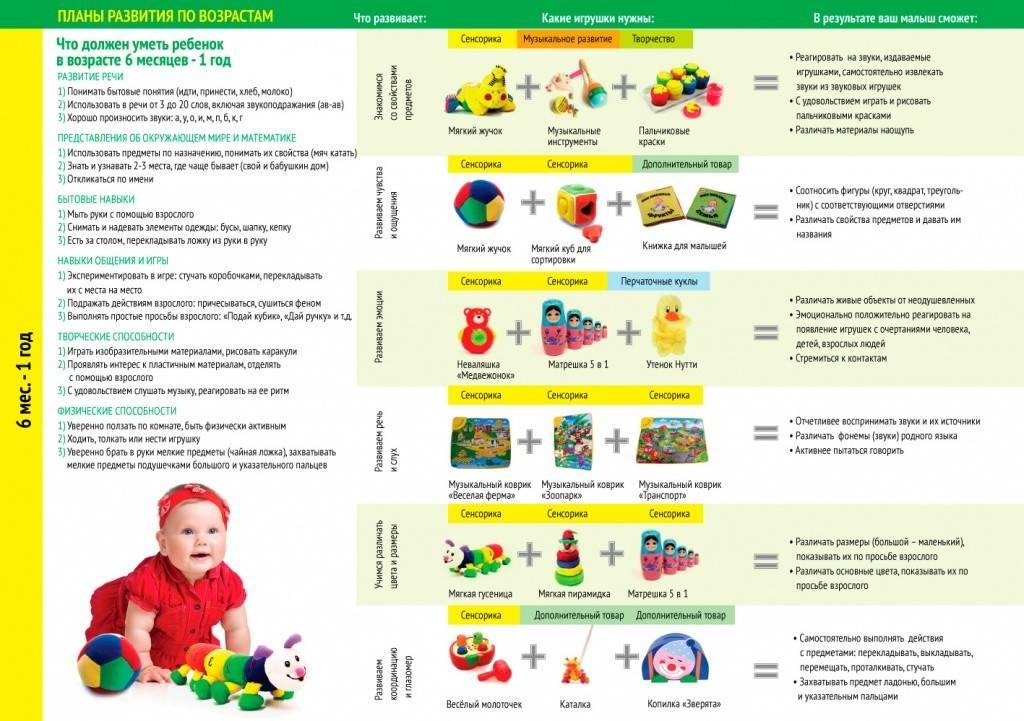 Развитие ребенка в 1 год, что должен уметь, чему учить и как развивать малыша