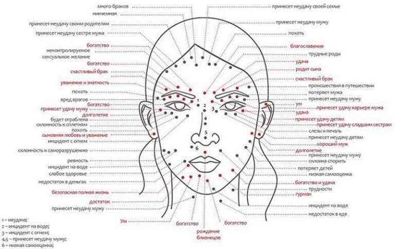 Угри (акне) : причины, симптомы, диагностика, лечение | компетентно о здоровье на ilive