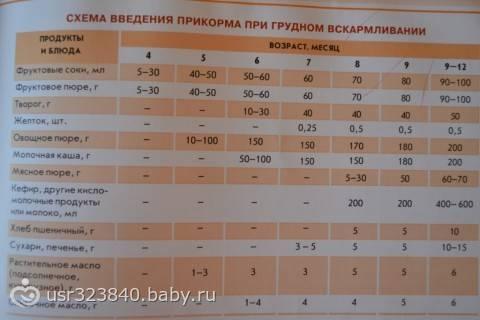 Питание ребенка в 4 месяца – прикорм, режим питания и рекомендуемый рацион