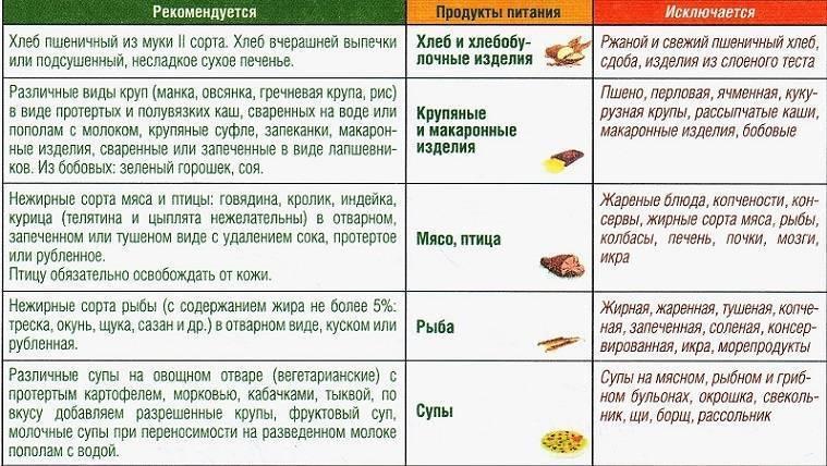 Жареная пища в рационе ребенка: когда давать и как готовить