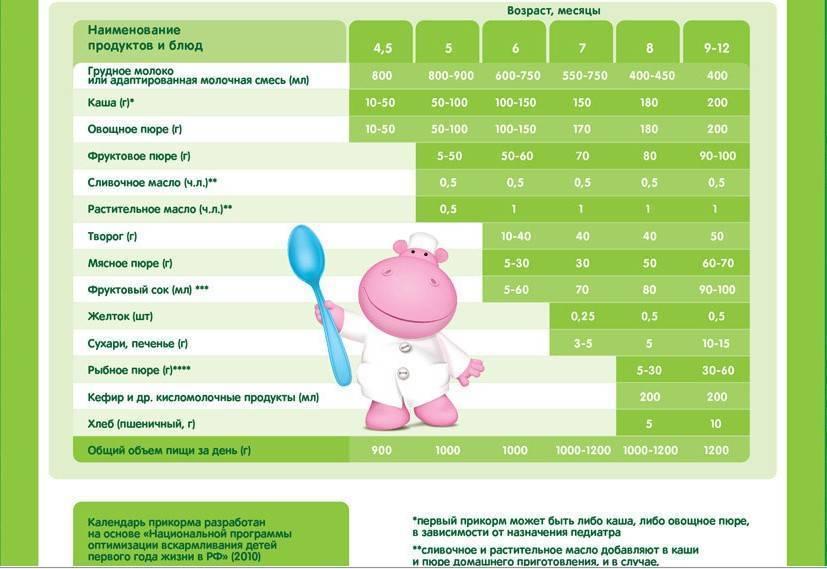 Можно ли арбуз детям: до года, с какого возраста, введение в прикорм