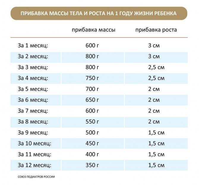 Рост и вес ребенка от года до двух