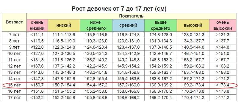 Рост и вес девочки в 12 лет