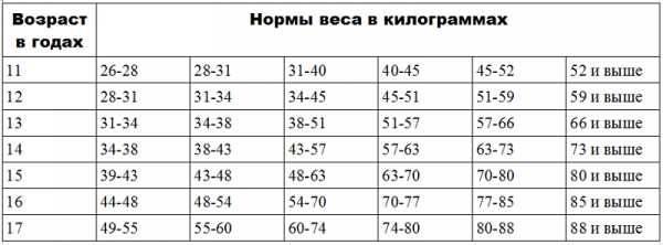 Фигура в 12,13,14,15,16,17,18 лет, рост, вес, масса мальчика девочки
