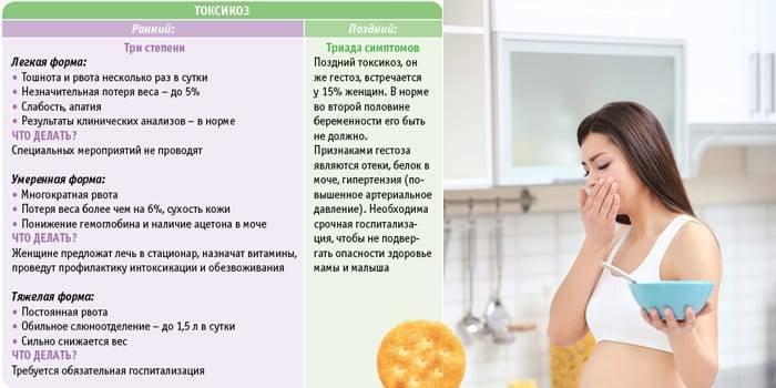 Тошнит при беременности