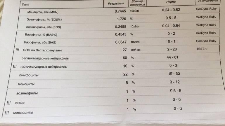 Зачем нужны тесты навоспаление?