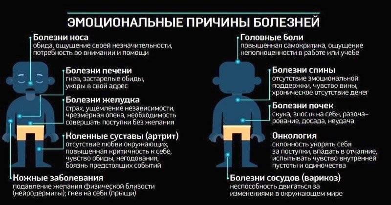 Самые частые психосоматические заболевания у детей